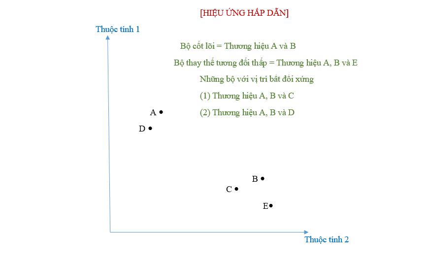 Chiến lược định giá sản phẩm trong kinh doanh (cả khi đối thủ hạ giá bán) - image bieu-do-hieu-ung-hap-dan-bytuong-com1 on https://congdongdigitalmarketing.com