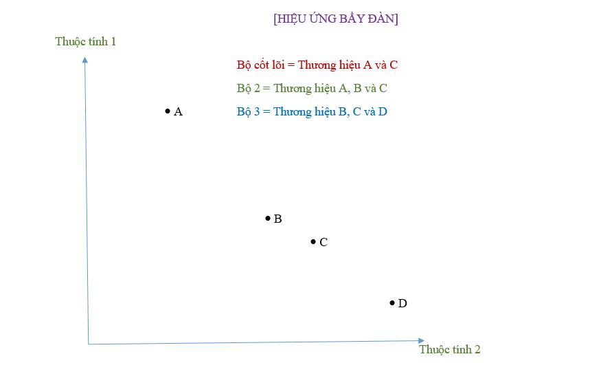 Chiến lược định giá sản phẩm trong kinh doanh (cả khi đối thủ hạ giá bán) - image bieu-do-hieu-ung-hap-dan-bytuong-com2 on https://congdongdigitalmarketing.com
