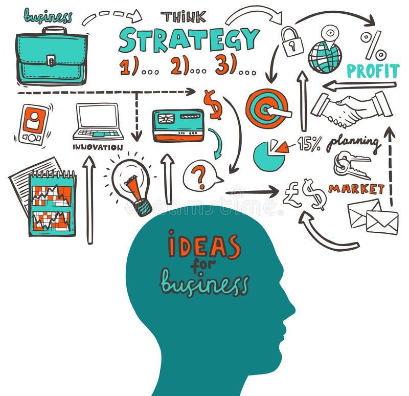 7 Yếu tố chính trong khởi nghiệp và là nền tảng của sự phát triển