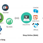 Những đặc điểm Phần mềm quản lý bán hàng đáng tin