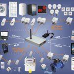 Kế hoạch kinh doanh thiết bị Điện thông minh