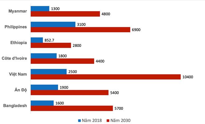 """Việt Nam được Standard Chartered """"nâng hạng"""" về tốc độ tăng trưởng, có khả năng vượt mặt Ấn Độ và Philippines."""