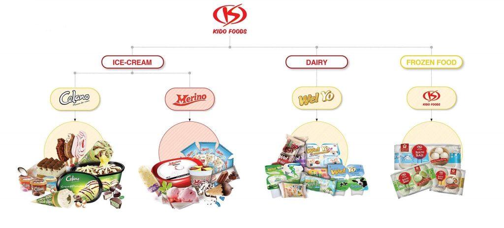 Công ty cổ phần Tập đoàn KIDO (KDC) thay đổi nhằm giảm thiểu tác động từ thị trường