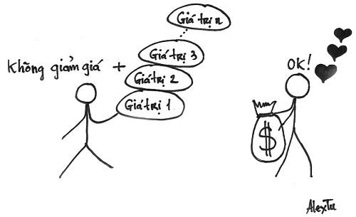 10 bức ảnh tổng quát quá trình khởi nghiệp kiếm tiền (giúp bạn biết phải làm gì để kiếm được tiền)