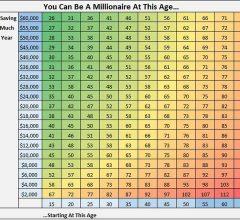 Biểu đồ công thức tiết kiệm 3 tỷ trong 4 năm của chàng trai