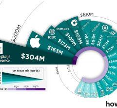 Top 20 Công ty có mô hình sinh lợi nhuận cao nhất