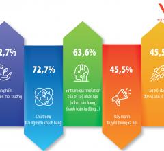 Xu hướng kinh doanh trong ngành bán lẻ ở Việt Nam hiện nay