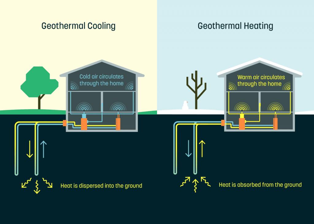 Ý tưởng khởi nghiệp dùng nhiệt lượng tự nhiên của Trái đất để cung cấp năng lượng trong nhà