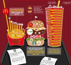 Những thương hiệu kinh doanh đồ ăn nhanh lớn nhất nước Mỹ đáng học hỏi