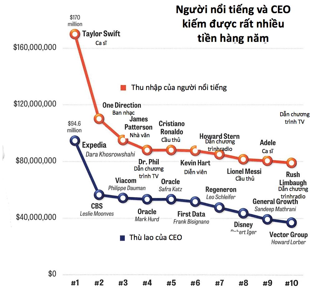Những ý tưởng nghề nghiệp mang lại thu nhập cao nhất thế giới