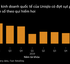 Ý tưởng kinh doanh của Uniqlo (Nhật Bản) bị giảm doanh số chưa từng thấy