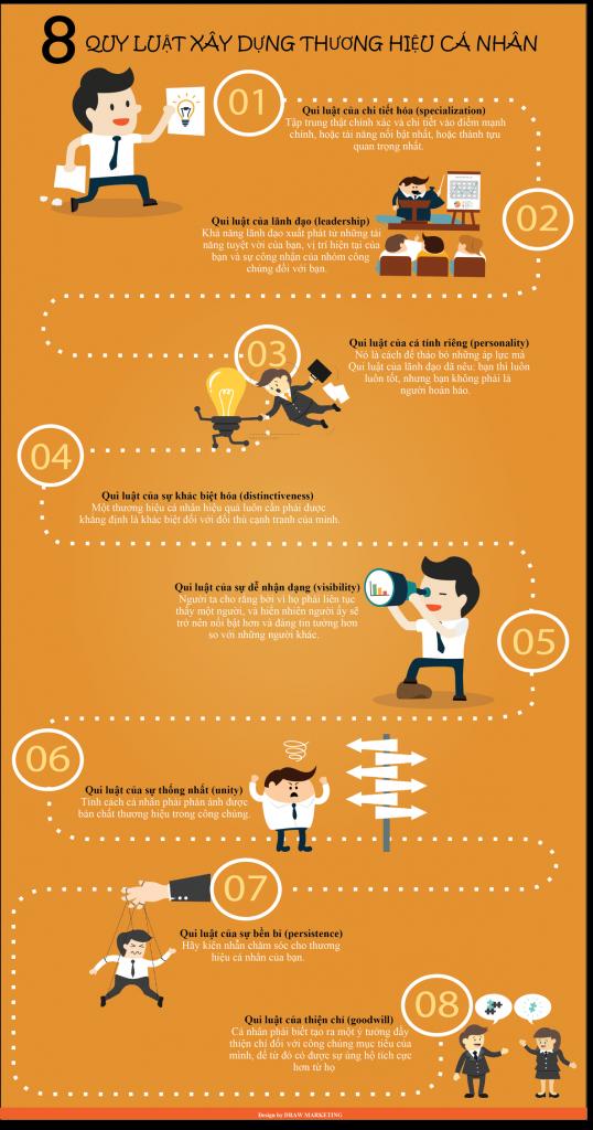 Ý tưởng quy luật xây dựng thương hiệu cá nhân