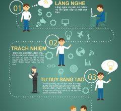 4 Ý tưởng kỹ năng mềm trong kinh doanh của người thành công