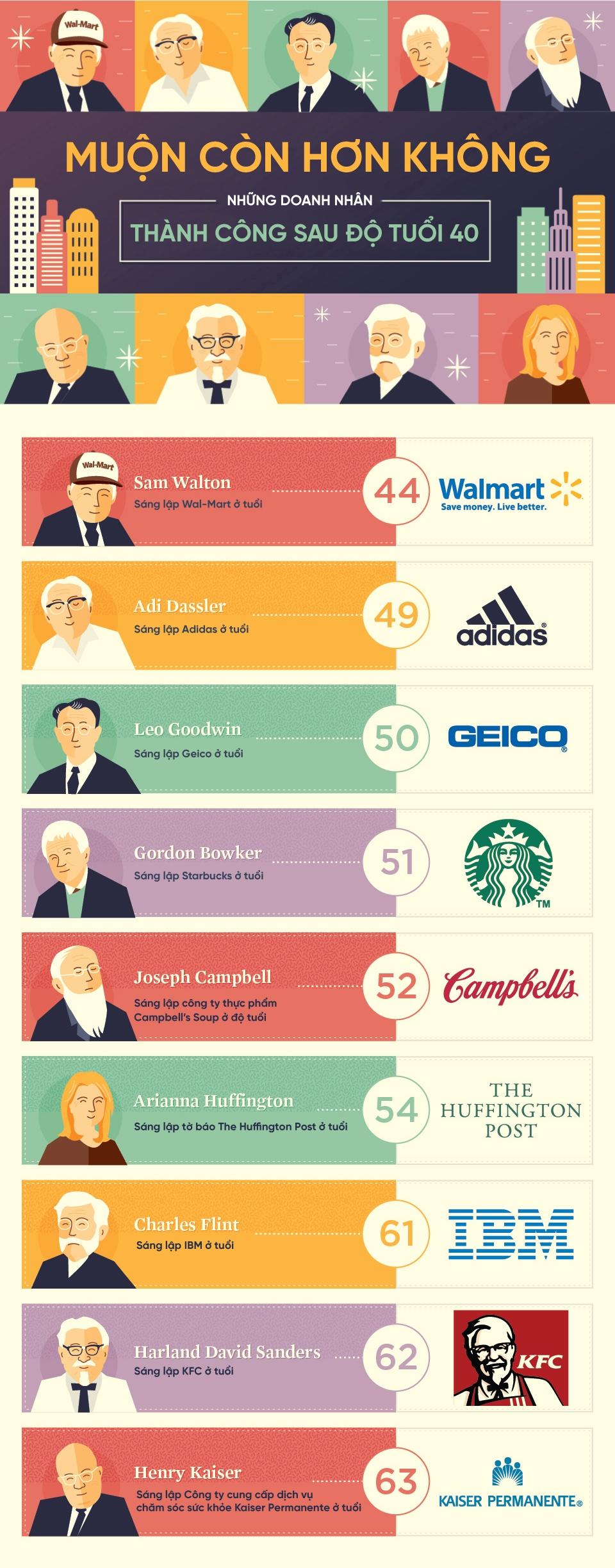 Những ý tưởng người thành công chứng minh khởi nghiệp muộn càng biết cách kiếm tiền