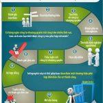 Ý tưởng các bước để mở 1 cửa hàng nhượng quyền