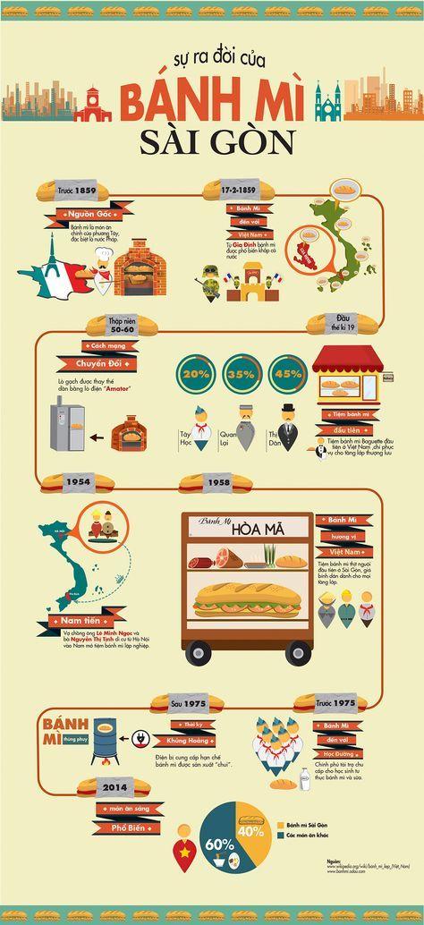 Quy trình mô hình kinh doanh kiếm tiền thành công của Bánh mì Sài Gòn