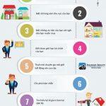 Ý tưởng quy trình cơ bản để mua một ngôi nhà không bị lỗ