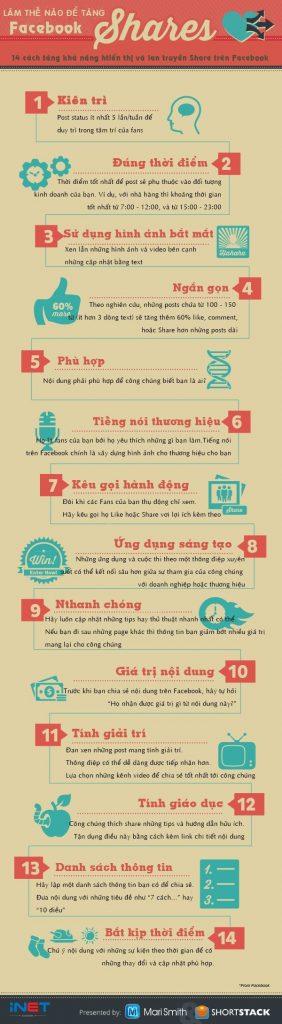 12 Ý tưởng để tăng lượt Share khi làm Marketing trên Facebook