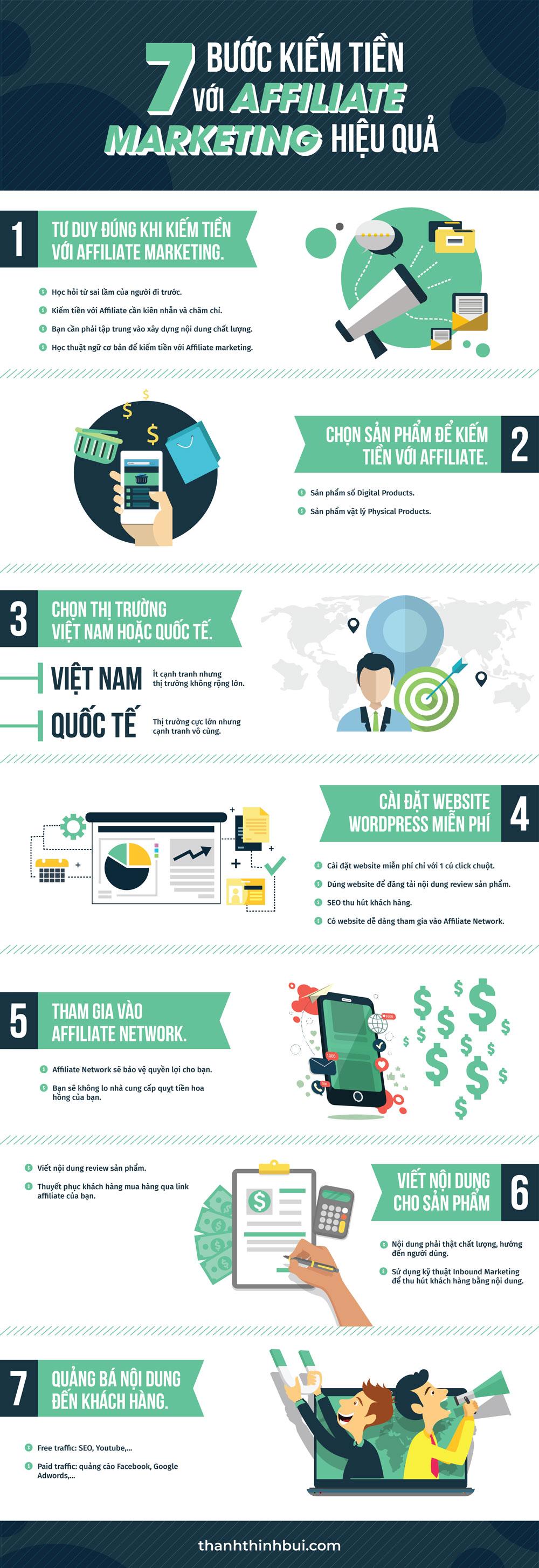 Ý tưởng 7 Bước kiếm tiền online qua tiếp thị liên kết