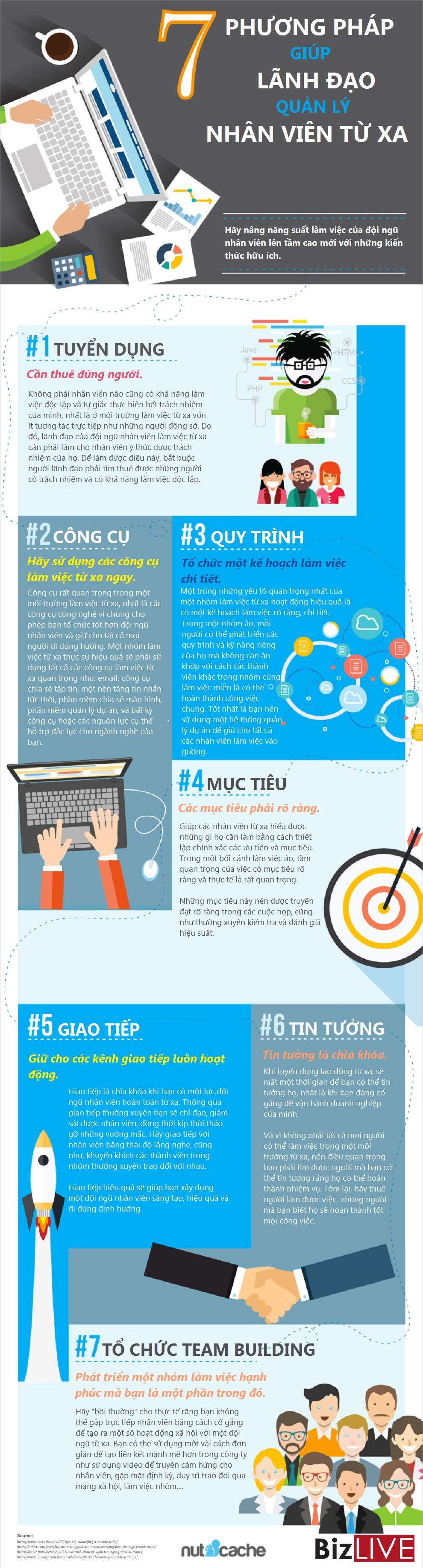 7 Phương pháp để quản lý nhân viên từ xa