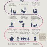 Ý tưởng hành trình khởi nghiệp kiếm tiền của Bill Gates