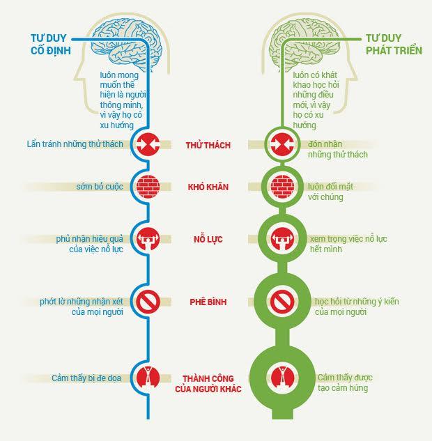 Ý tưởng phân biệt người có tư duy cố định và người có tư duy phát triển