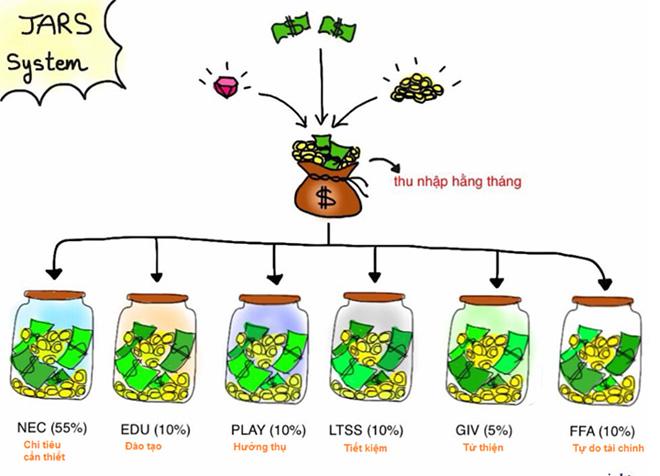 Ý tưởng Quản lý tài chính cá nhân để dành tiền đầu tư