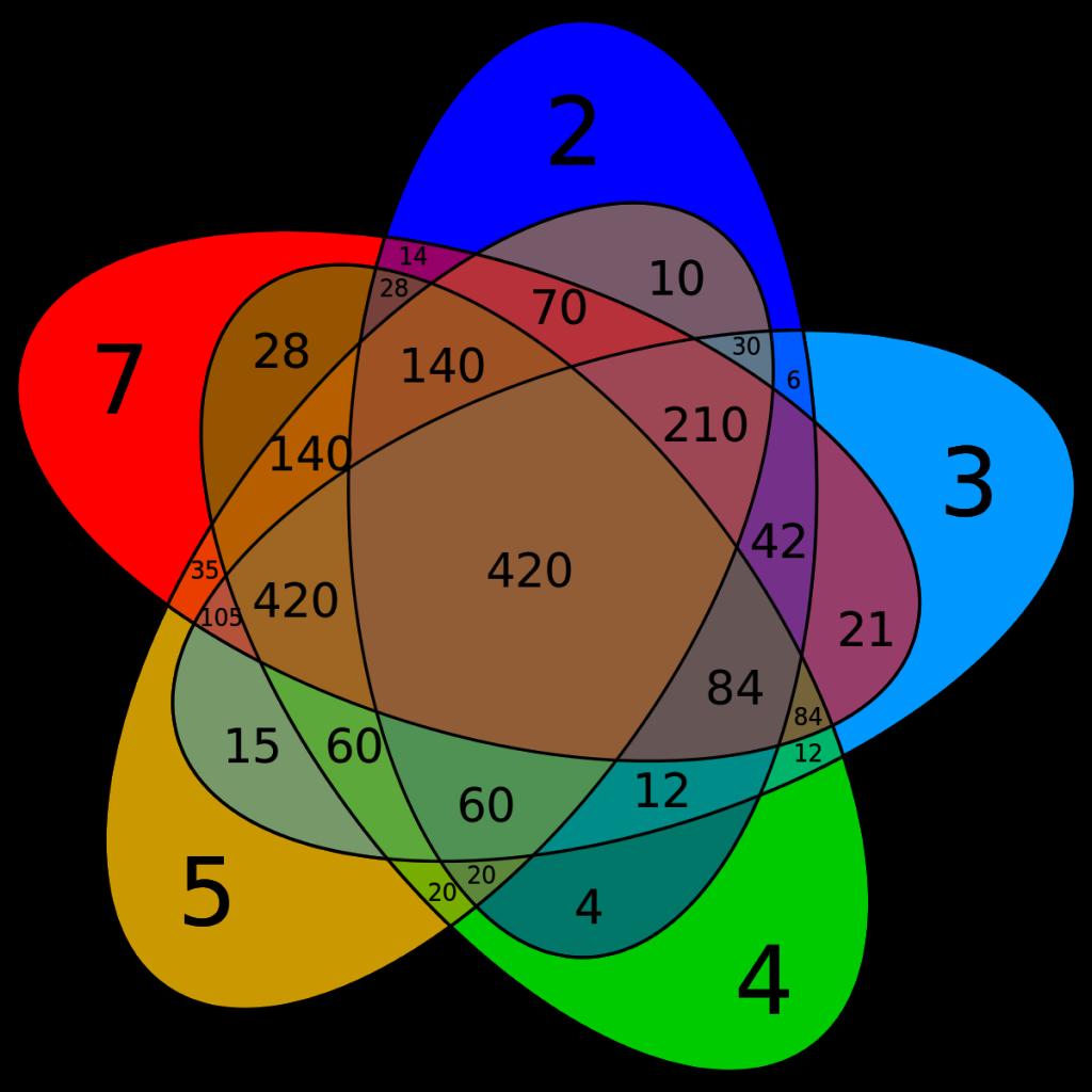Thuật toán để tìm được Bội chung nhỏ nhất (thuật toán ngắn gọn, xúc tích)