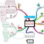 Sơ đồ tư duy học về Mệnh Đề trong Đại Số (Toán 10 chương 1)