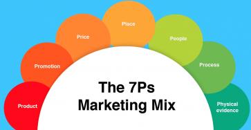 Phân tích 7Ps trong Marketing dịch vụ (khách sạn và ngân hàng)