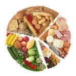 Thức ăn được chia thành mấy nhóm (kể tên các nhóm thức ăn có ví dụ)