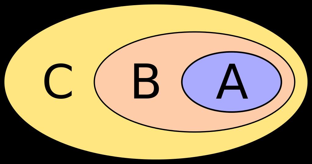 Giải: Cho tập hợp A = {a; b; c; d; e; f}. Số tập hợp con của tập hợp A là: A. 6 B. 12 C. 64 D. 32